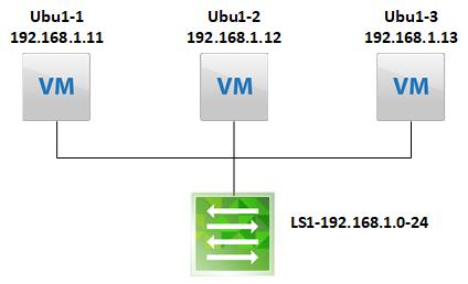 dfw_network_layout
